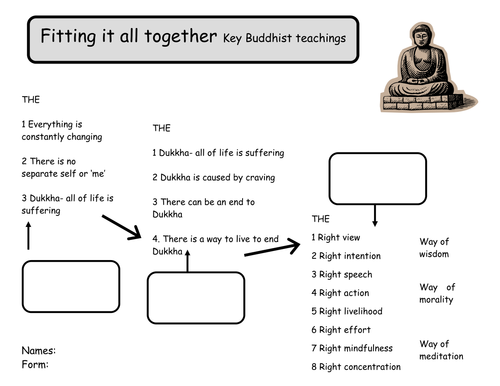 Buddhism Worksheets- life of Buddha/meditation by mzrmarx ...
