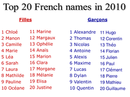 top 20 boys girls names in france by rosaespanola teaching