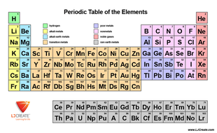Basic periodic table by ljcreate teaching resources tes basic periodic table urtaz Image collections