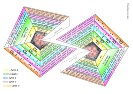 3D Folding VCOP Pyramids - Level Colour Coded