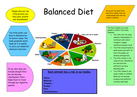 balanced diet poster lesson by anon4603 teaching resources tes