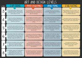 assessment curriculum national levels ks3 level poster teaching gcse resources descriptors grade criteria syllabus tes rubric posters arts elements learning