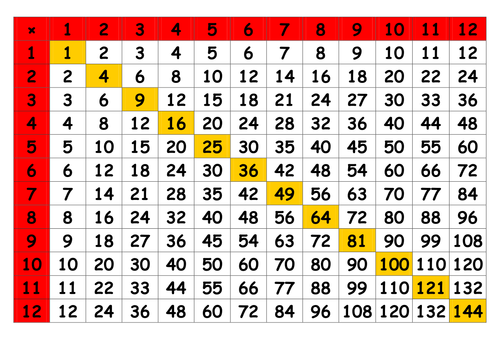 Times table grid by MarkJohnOliver - Teaching Resources - TES