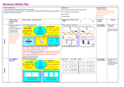 Introducing Division KS1 by jreadshaw Teaching Resources TES – Ks1 Division Worksheets