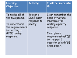 Edxcl Gcse Poetry Taking A Stand Simple Essay Plan By Tholcroft79