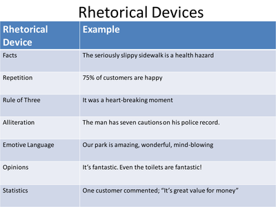 rhetorical devices in writing