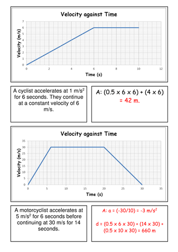 Speed, Velocity and Acceleration Unit by Masfar - Teaching ...