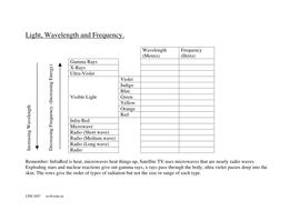 Electromagnetic Radiation Worksheet   Teaching Resources