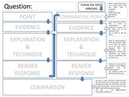 GCSE SECTION A Q5: Comparative Response