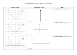 A level Maths: Transformations of curves worksheet