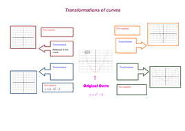Transformations of curves.doc