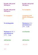 A level Maths C2: Trigonometry worksheets,activity