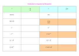 Introduction to Integration by Recognition.doc