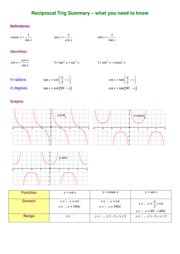 A level Maths: Reciprocal Trig functions worksheet by SRWhitehouse ...