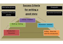Success Criteria writing a good story.docx