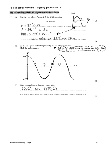 Graphs of Trigonometric Functions Resources | Tes