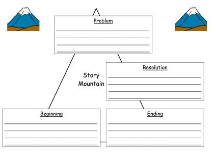 Story Mountain Planning Sheet 6154149 on Blank Math Mountains Worksheet