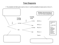 Tree Diagrams Worked Example Question GCSE