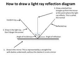 6E PP4 How to Draw a Reflection Diagram.pptx