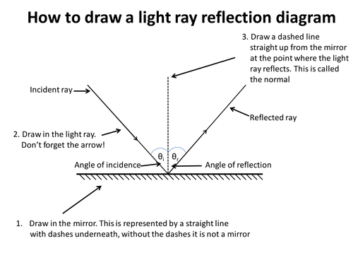 Drawing Lines Of Reflection : Full scheme of work light ks dcjsss by erhgiez