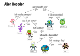 Identifying aliens worksheet by pfb75 - Teaching Resources - Tes