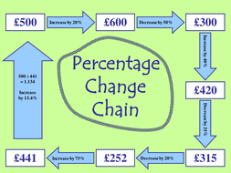 Percentage Change Chain.ppt