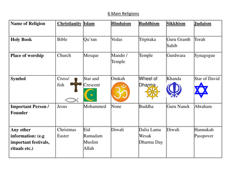 a comparison of christianity and buddhism two world religions Christianity & buddhism: a contrast christianity and buddhism are two of the most popular religions in the world today focusing on core values such as humility, purity of heart and charity, christianity and buddhism appear similar in many ways.