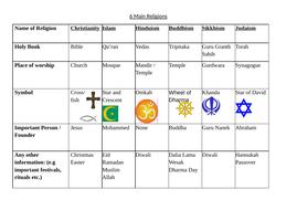 6 main religions