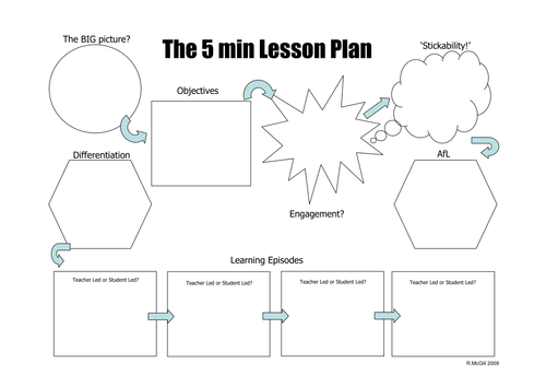 The 5 Minute Lesson Plan by TeacherToolkit by rmcgill Teaching – Middle School Lesson Plan Template