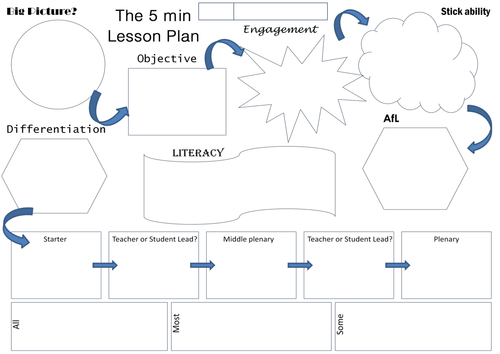 The 5 Minute Lesson Plan by TeacherToolkit by rmcgill Teaching – Minute Sheet Template