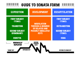 revision  pdf, 386 kb  sonata form diagram