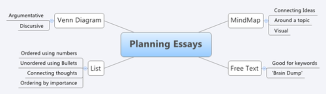 Planning Essays Mindmap.png