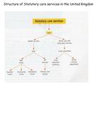Statutory Care Services Pyramid.docx