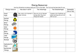 Energy Resources by catherine_ann | Teaching Resources
