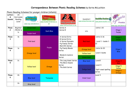 Correspondence Between Phonic Reading Schemes Teaching Resources