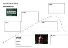 Short Story Structure - The Landlady