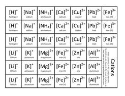 Simple Ionic Bonding Card Sort