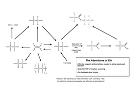 Organic reactions for OCR F322 flowchart. by barrywild - Teaching ...