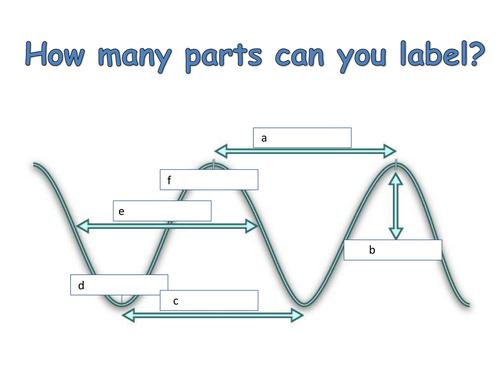 Waves unit by Masfar Teaching Resources TES – Wave Properties Worksheet