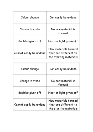 Chemical Physical Changes By Michael1989 Teaching Resources Tes