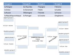 UEFA Euro 2012 Table -- en français