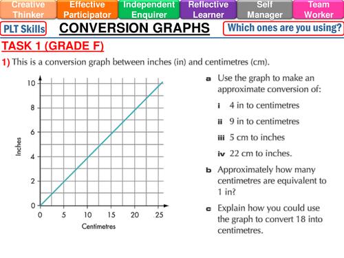 KS3 Conversion graphs lesson PowerPoint by mistrym03 Teaching – Line Graph Worksheet