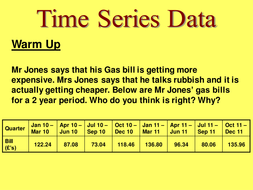 Time Series and Moving Averages Teaching Resources