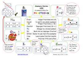 Fractions. A Mnemory Story