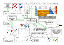 Atoms, elements and compounds mindmap