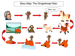 Traditional Tales IWB Story Maps by bevevans22 - Teaching Resources ...