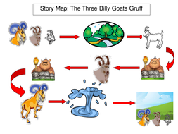 Traditional Tales IWB Story Maps