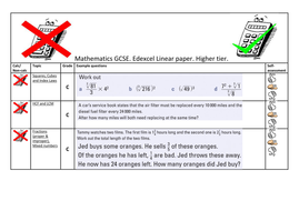 Edexcel GCSE HIGHER: One Question per topic