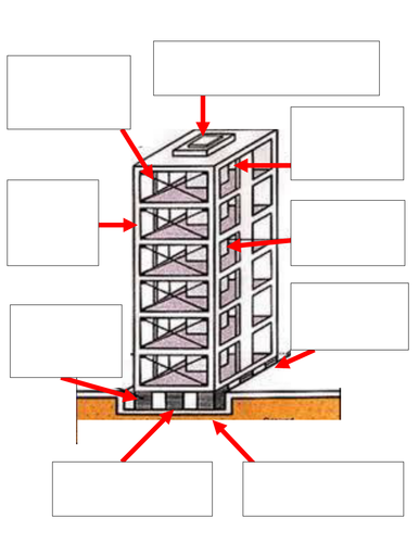 Earthquake Proof Building Design Features