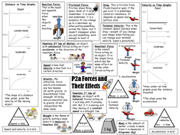 P2a AQA revision sheet: Forces and their effects by